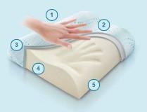 Как действует ортопедическая подушка с эффектом памяти