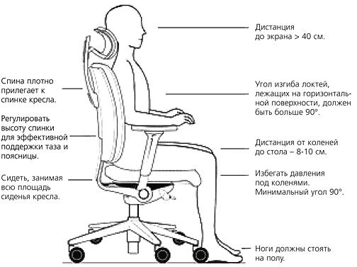 Критерии выбора ортопедического стула для работы за компьютером