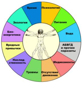 Причины образования опухолевой ткани