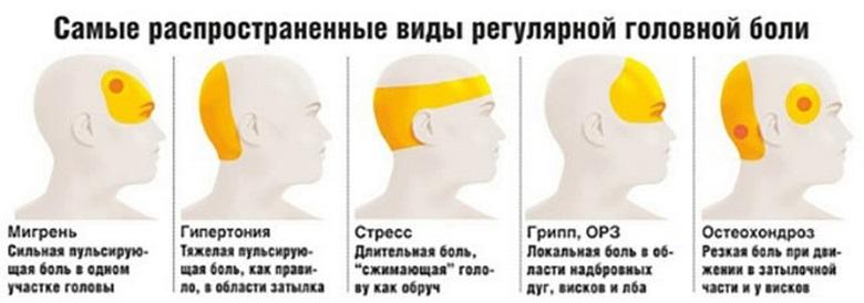 Причины болевых ощущений в затылке